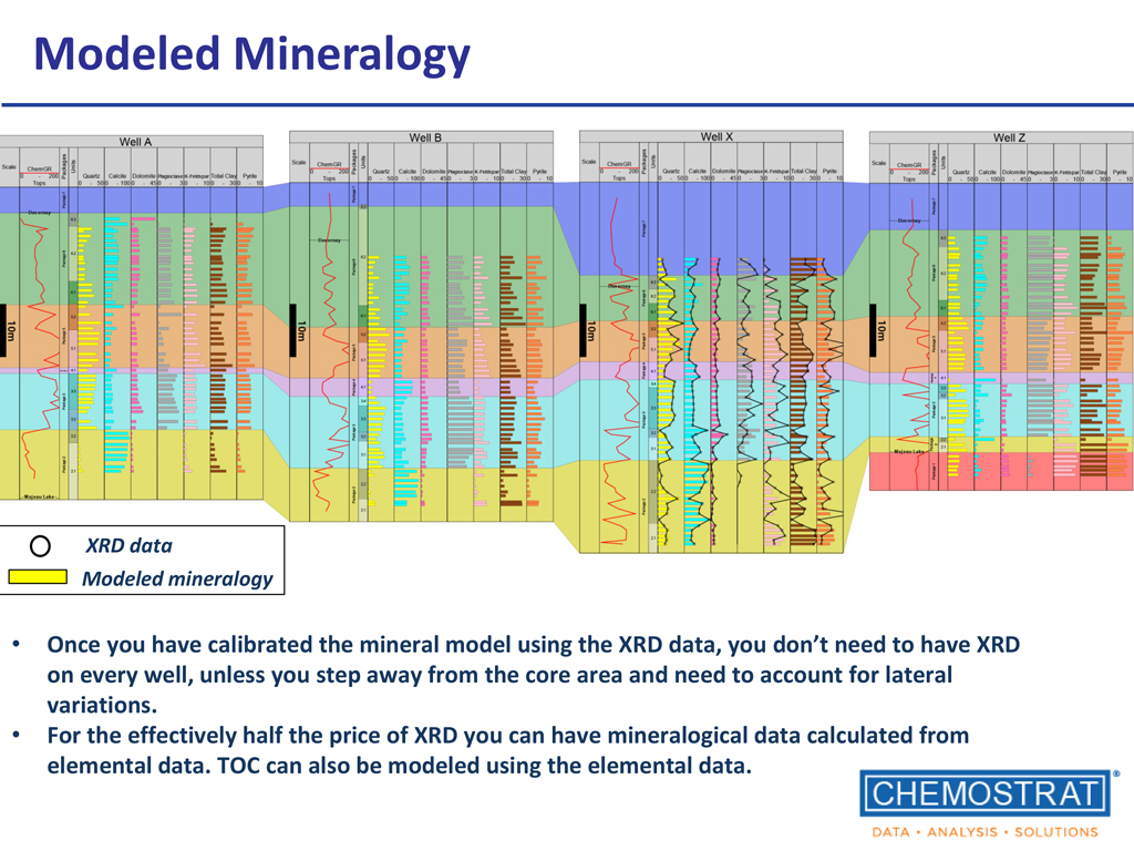 Chemostrat Modeled Mineralogy